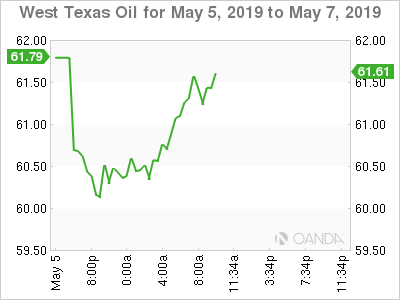 WTI for May 5-7, 2019.