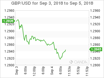 GBP/USD for Sept. 3-5, 2018.