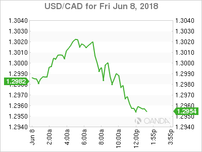 USD/CAD for June 8, 2018.