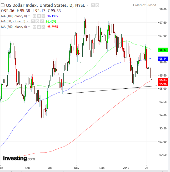DXY Daily Chart