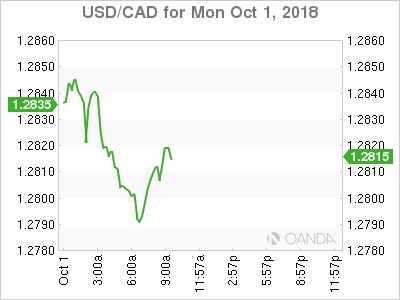 USD/CAD for Oct. 1, 2018.