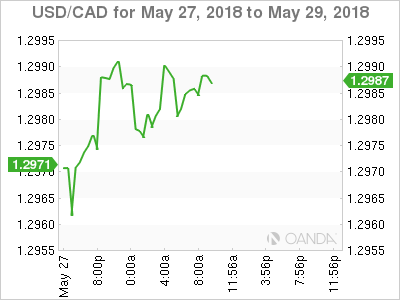 USD/CAD for May 27-29, 2018.