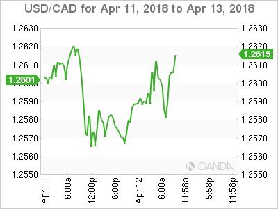 USD/CAD for April 11-13, 2018.