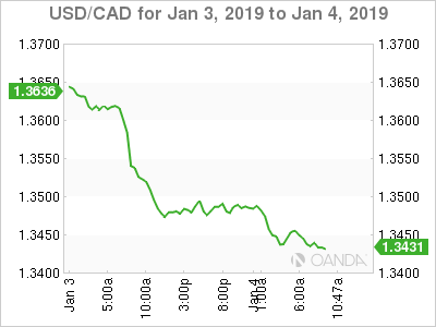 USD/CAD for Jan. 3-4, 2019.