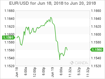 EUR/USD for June 18-20, 2018.