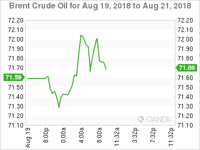 Brent crude for Aug. 19-21, 2018.