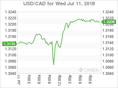 USD/CAD for July 11, 2018.