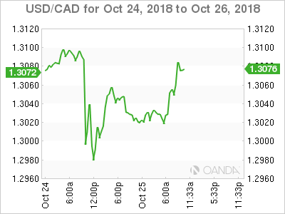 USD/CAD for Oct. 24-26, 2018.