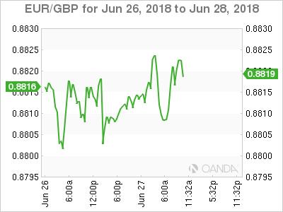 EUR/GBP for June 26-28, 2018.
