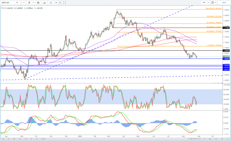 GBP/CAD daily chart.