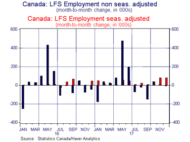 Canadian Labour Force Survey