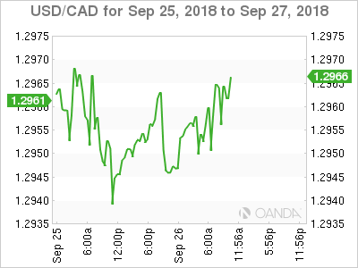 USD/CAD for Sept. 25-27, 2018.