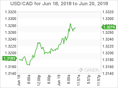 USD/CAD for June 18-20, 2018.
