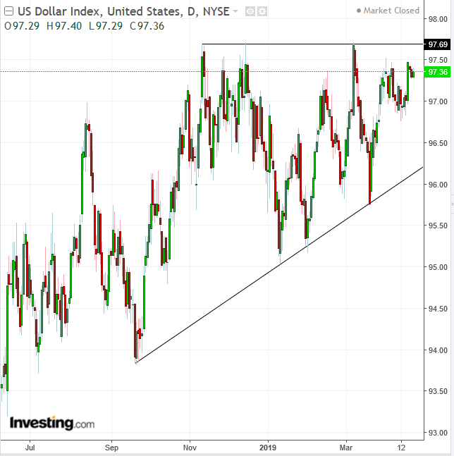 DXY Daily Chart - Powered by TradingView