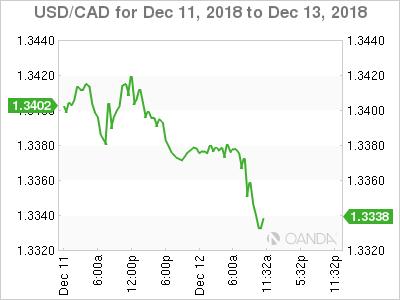 USD/CAD for Dec. 11-13, 2018.