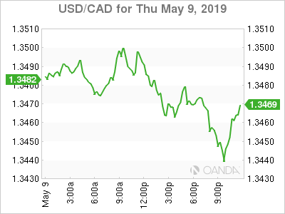 USD/CAD for May 9, 2019.