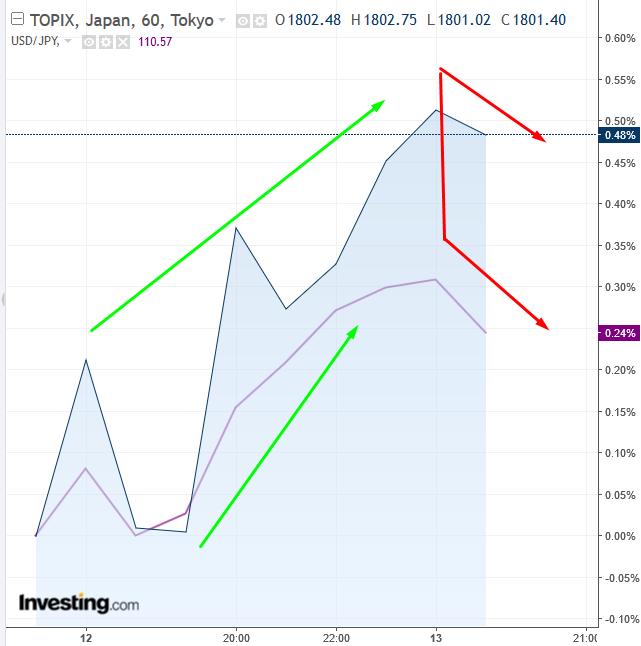 TOPIX vs JPY 60 Minute Chart