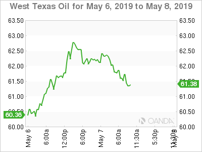 WTI for May 6-8, 2019.