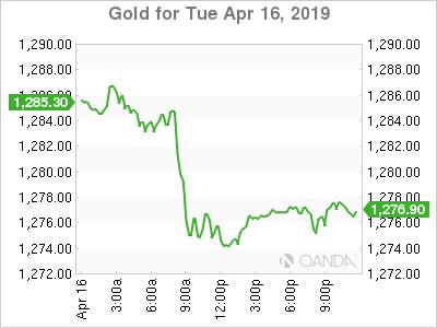 Gold for April 16, 2019.