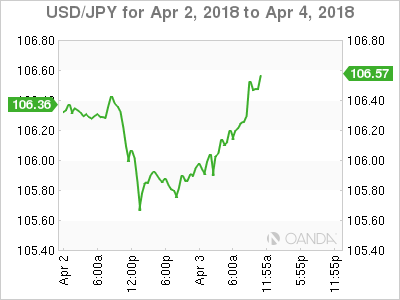USD/JPY for April 2-4, 2018.