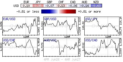 US Dollar Index for June 26-27, 2018.