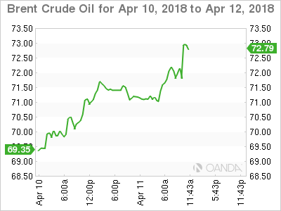 Brent crude for April 10-12, 2018.