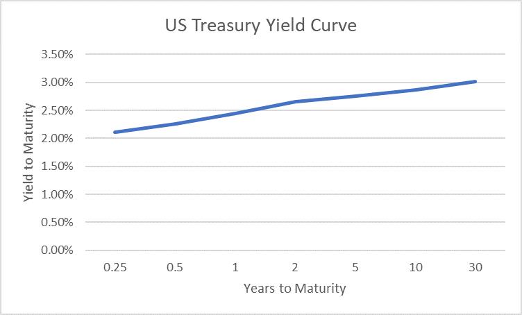 U.S. Treasury Yield Curve.