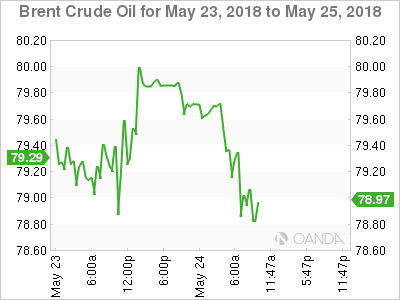 Brent crude for May 23-25, 2019.