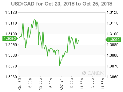 USD/CAD for Oct. 23-25, 2018.