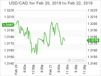 USD/CAD for Feb. 20-22, 2019.