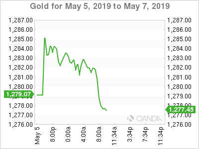 Gold for May 5-7, 2019.