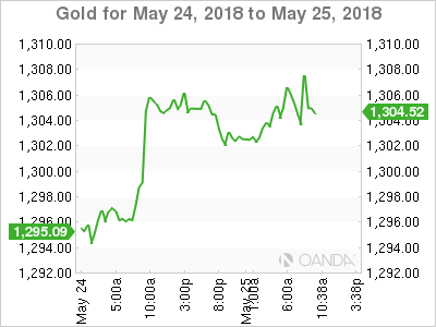 Gold for May 24-25, 2018.