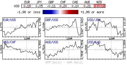 US Dollar Index for Dec. 10-11, 2017.