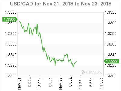 USD/CAD for Nov. 21-23, 2018.