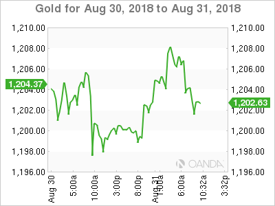 Gold for Aug. 30-31, 2018.