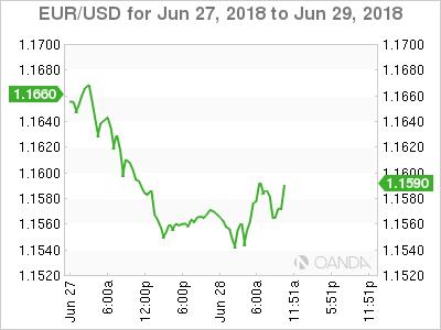 EUR/USD for June 27-29, 2018.
