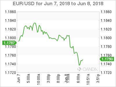EUR/USD for June 7-8, 2018.