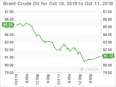 Brent crude for Oct. 10-11, 2018.