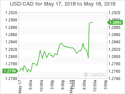 USD/CAD for May 17-18, 2018.