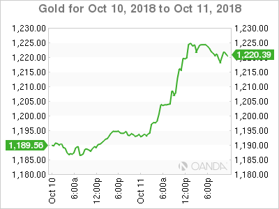 Gold for Oct. 10-11, 2018.