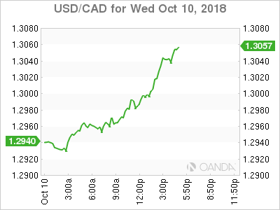 USD/CAD for Oct. 10, 2018.