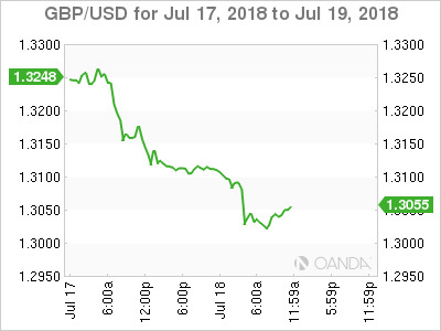 GBP/USD for July 17-19, 2018.