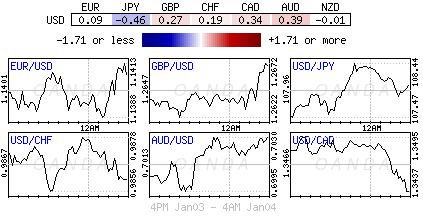U.S. Dollar Index for Jan.3-4, 2019.