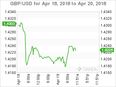 GBP/USD for April 18-20, 208.