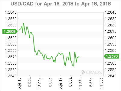 USD/CAD for April 16-18, 2018.