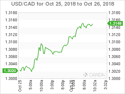 USD/CAD for Oct. 25-26, 2018.