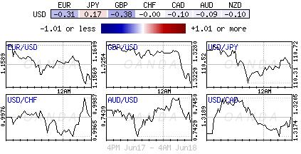 US Dollar Index for June 17-18, 2018.
