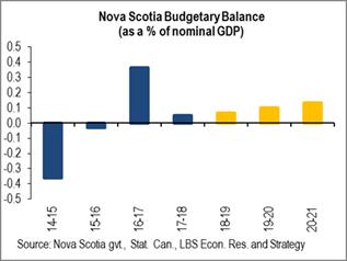 Nova Scotia Budgetary Balance.