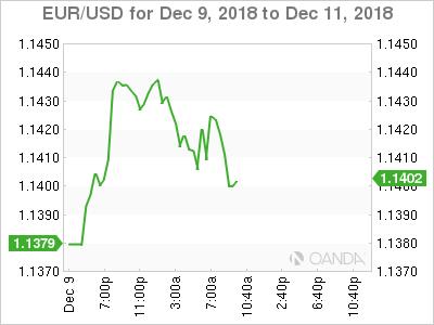 EUR/USD for Dec. 9-11, 2018.