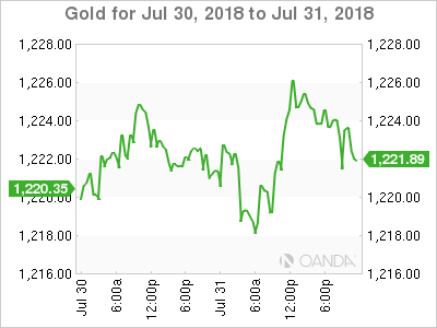 Gold for July 30-31, 2018.